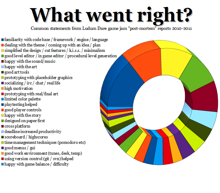 Infographic: What went right?