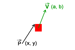 Character positioned at (x, y) with velocity (a, b).