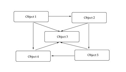 A tightly coupled system