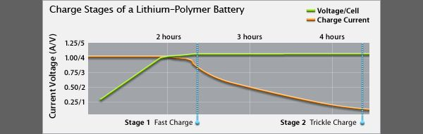 Battery charge graph details how your battery charges over time (graph courtesy of Apple)