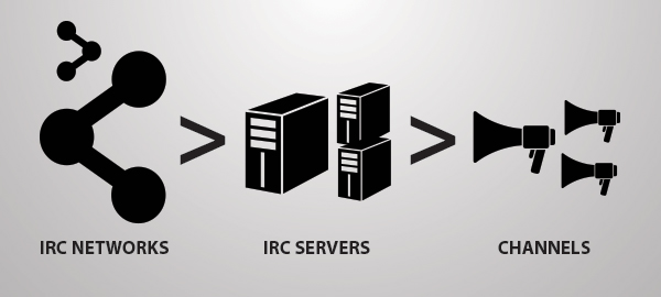 The IRC Network