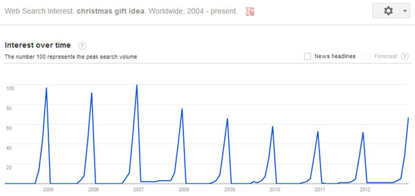 Google Trend for christmas gift idea